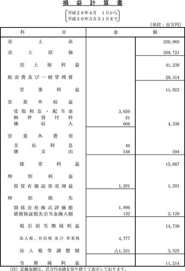 2018年3月期 財務状況:損益計算書 | 決算公告 | 企業情報 | NTT ...